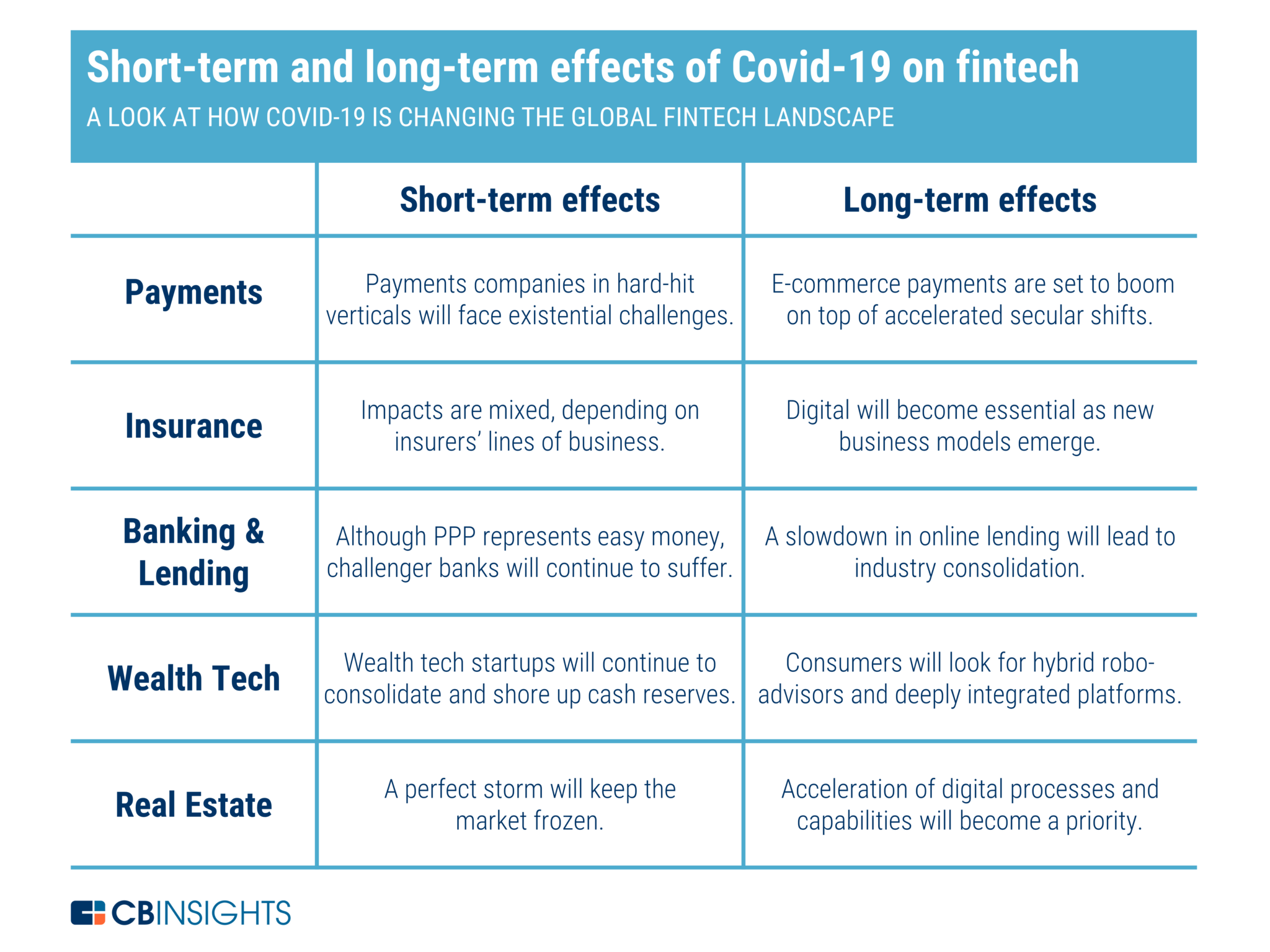 Short-term-and-long-term-effects-of-COVID-19-on-Fintech-Source-CB-Insights-2048x1536